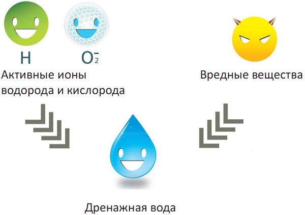 «Холодная плазма» или «ионизатор»?